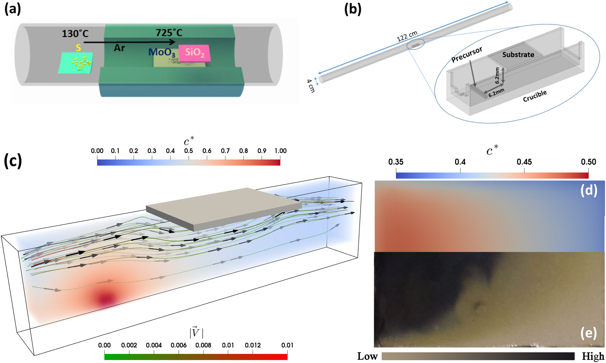Multiscale framework for simulation-guided growth of 2D