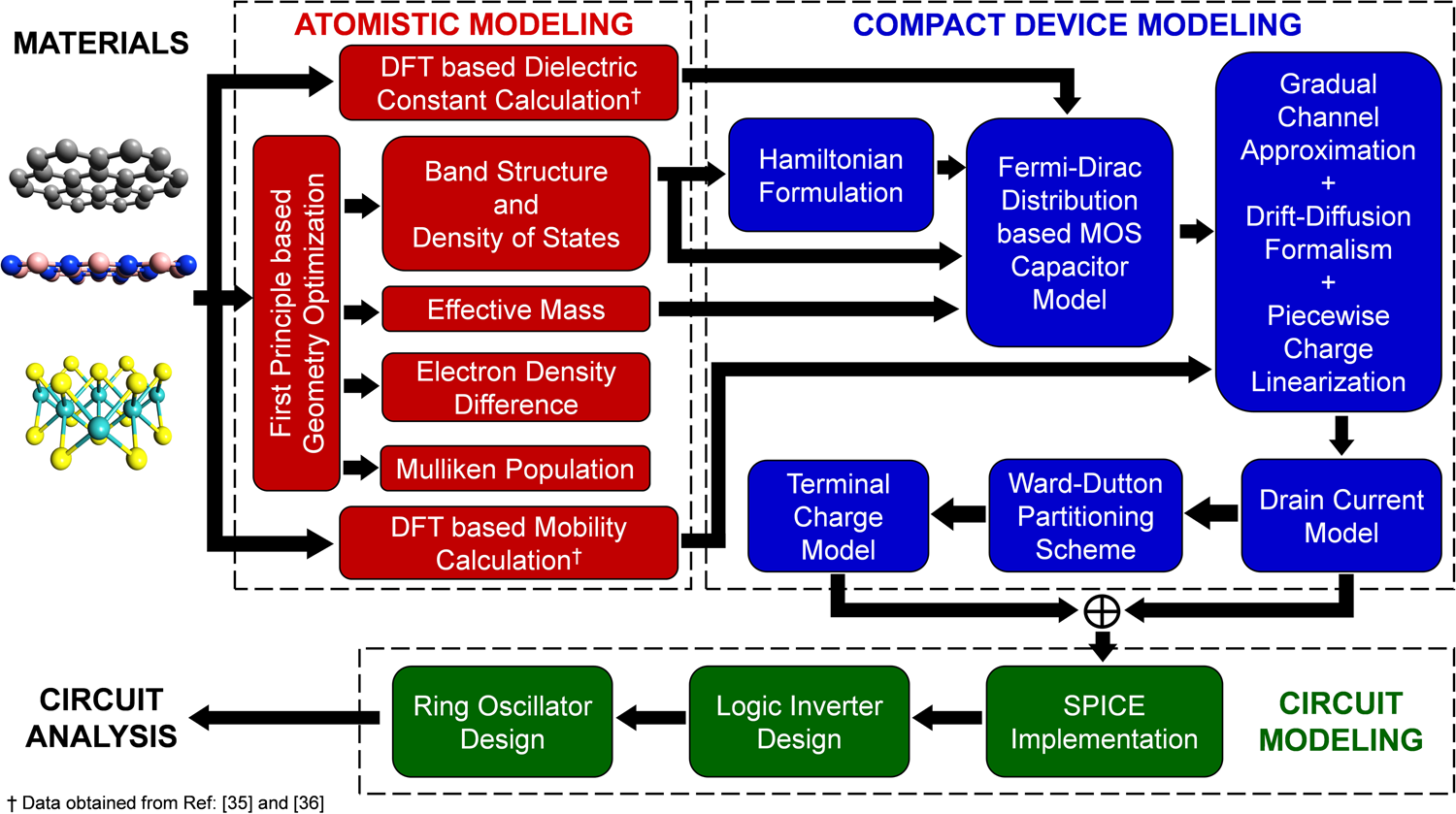 An Atom To Circuit Modeling Approach All 2d Metalinsulator Physics Practical Electrical And Electronic Circuits Revision 2 Metalinsulatorsemiconductor Field Effect Transistors Npj Materials Applications