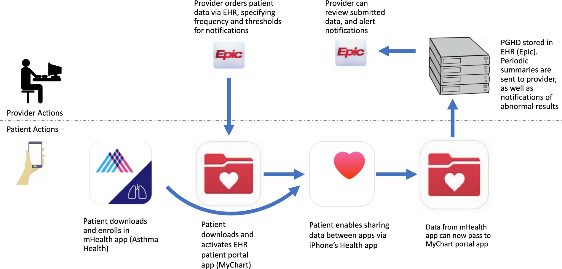 From smartphone to EHR: a case report on integrating patient