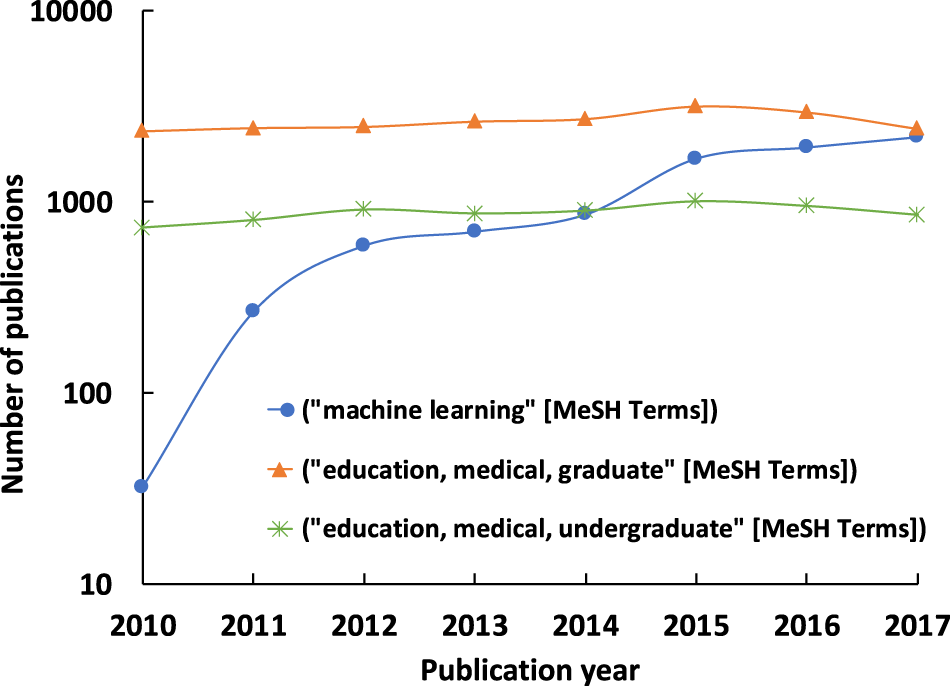 Machine Learning And Medical Education Npj Digital Medicine