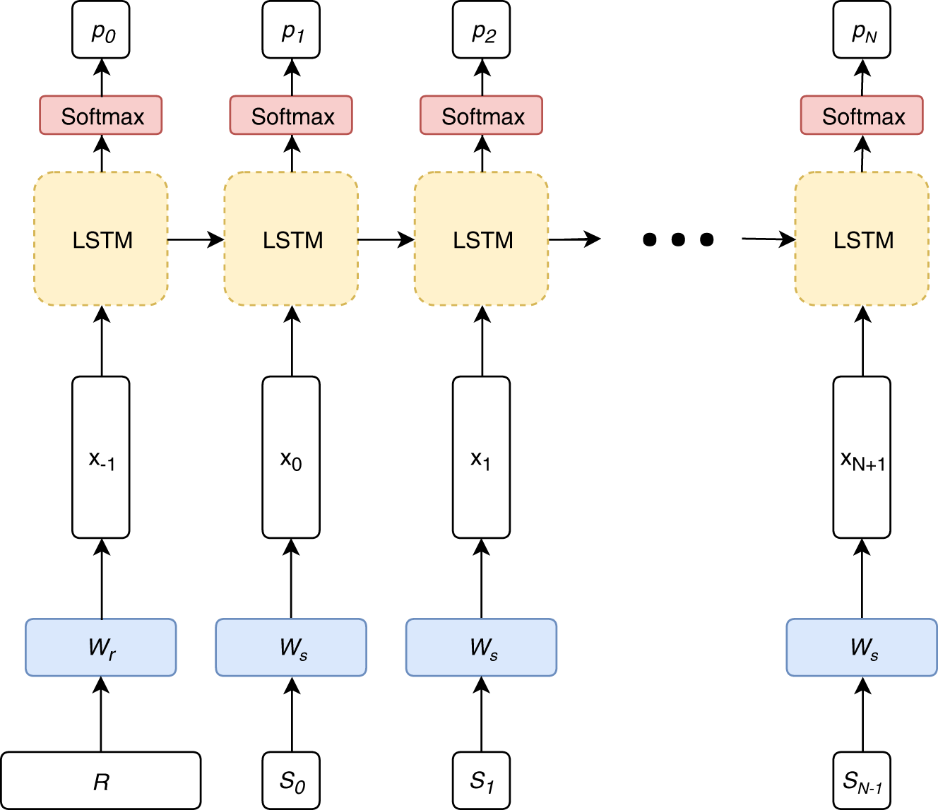 Natural language generation for electronic health records | npj