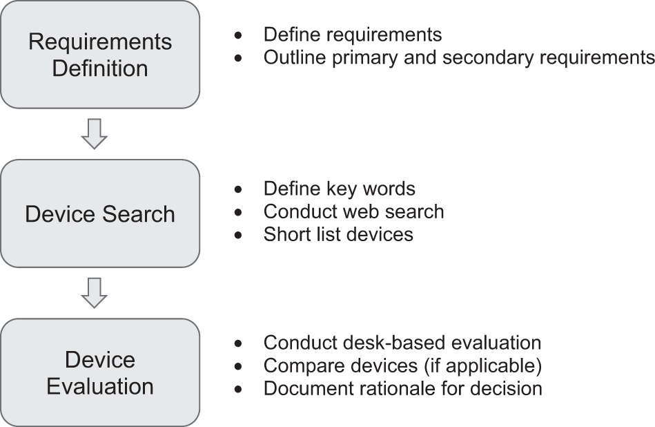 Not all sensors are created equal: a framework for evaluating human