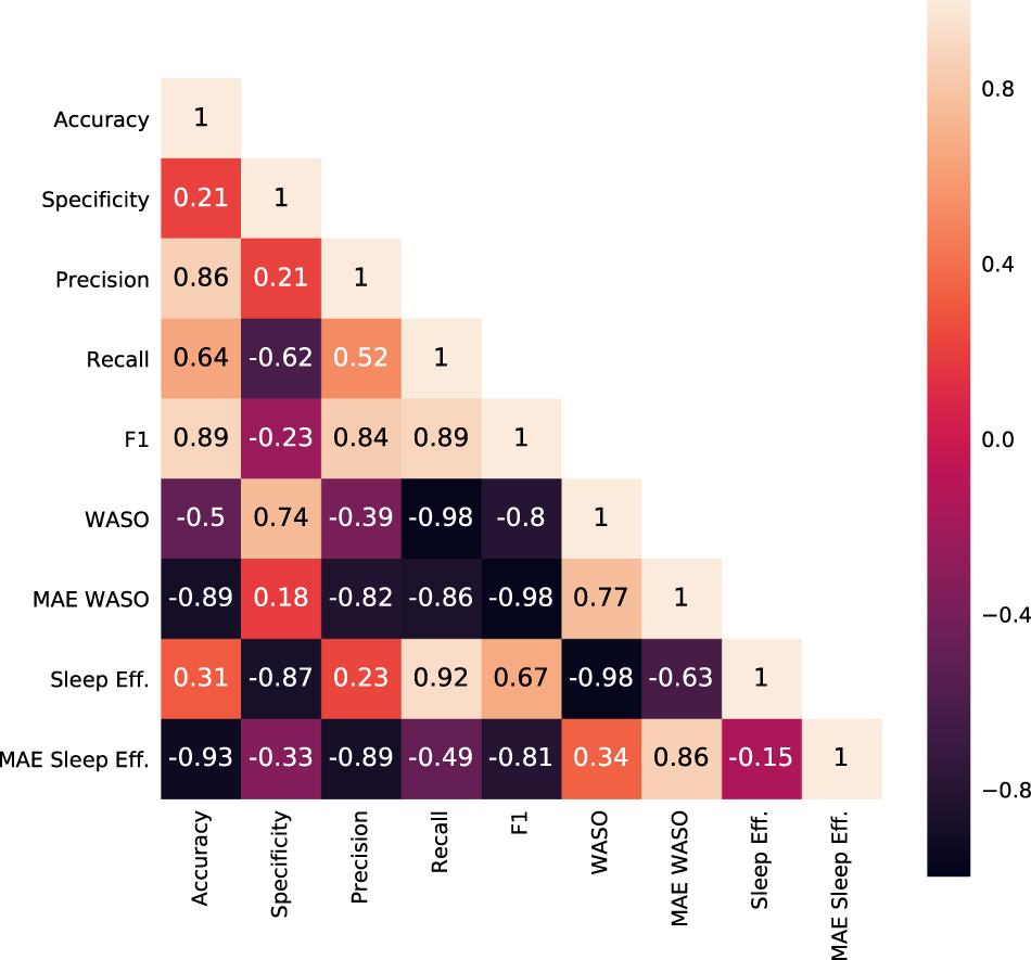 Benchmark on a large cohort for sleep-wake classification