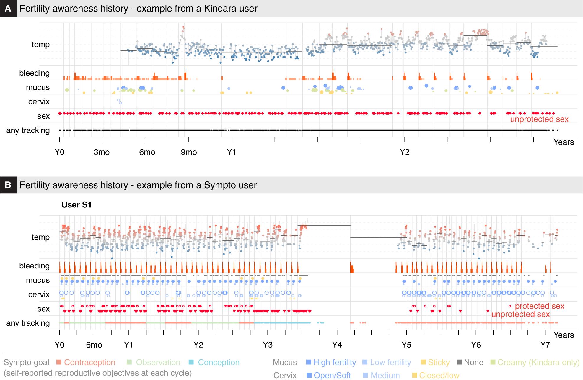 Assessment of menstrual health status and evolution through mobile