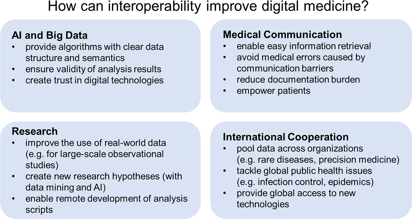 Why digital medicine depends on interoperability | npj