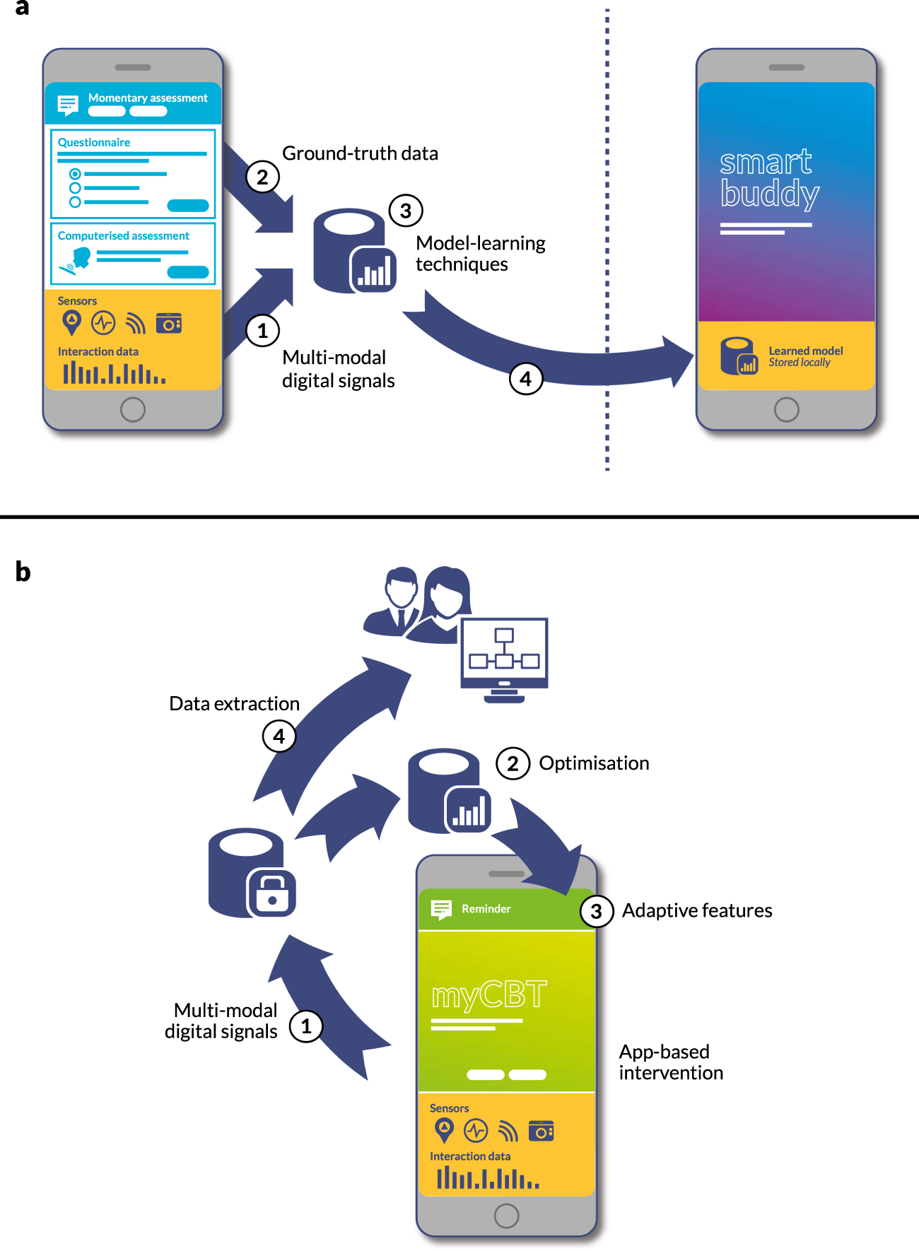 Toward clinical digital phenotyping: a timely opportunity to