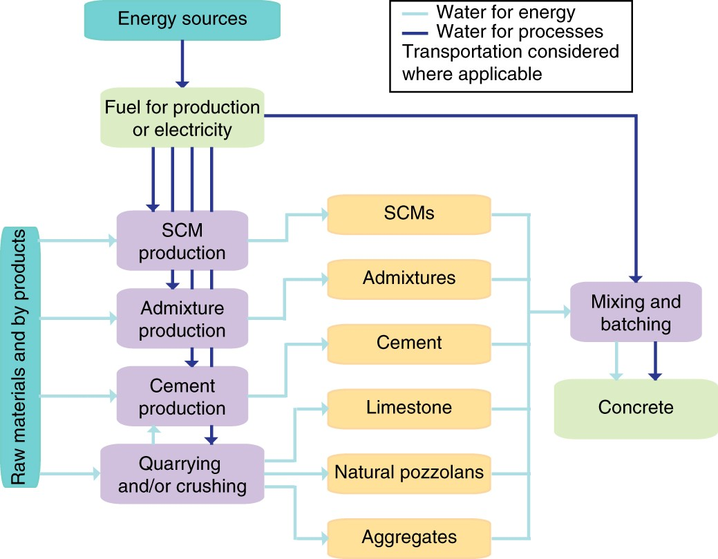 Impacts of booming concrete production on water resources