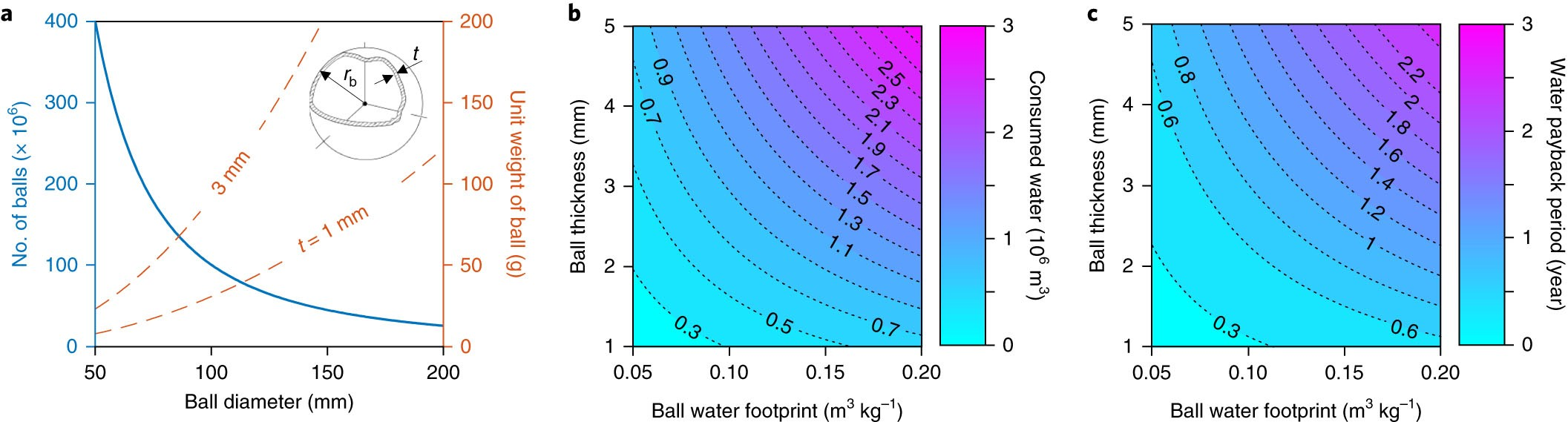 The water footprint of water conservation using shade balls in ...