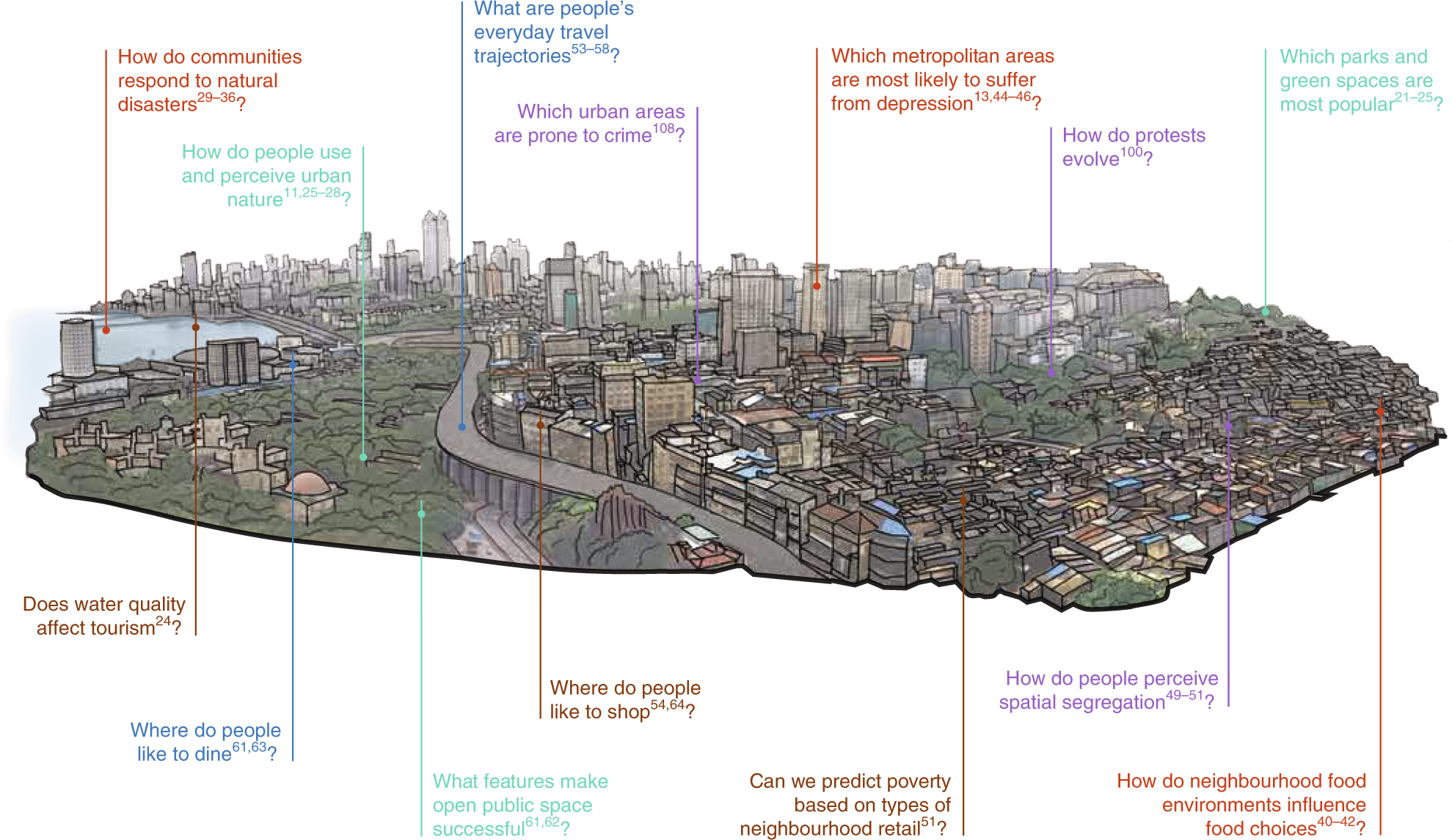 Social-media data for urban sustainability | Nature