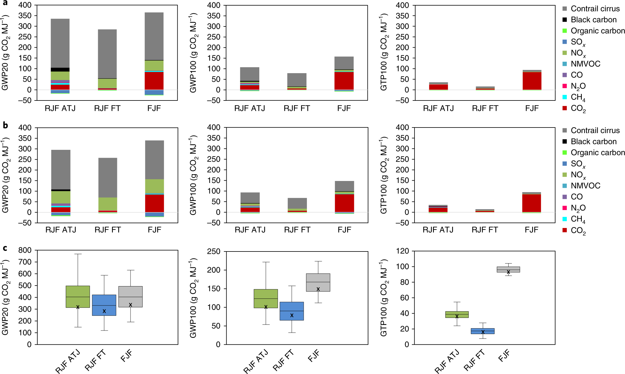 Contribution of jet fuel from forest residues to multiple