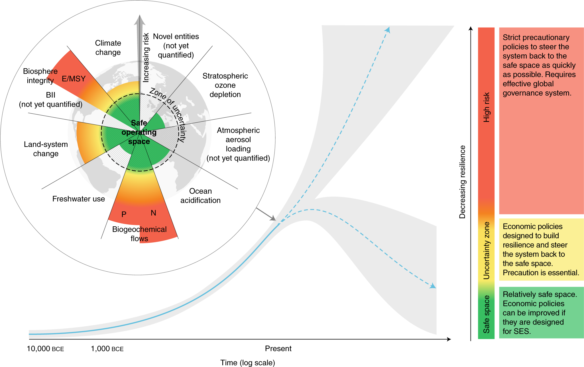 Policy design for the Anthropocene | Nature Sustainability