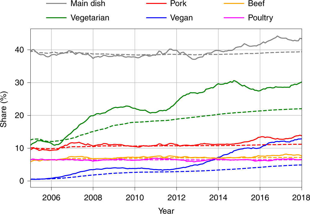 Rising adoption and retention of meat-free diets in online recipe data