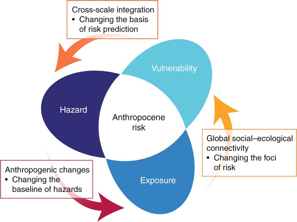 Studies Highlight Lasting Effects Of >> Anthropocene Risk Nature Sustainability