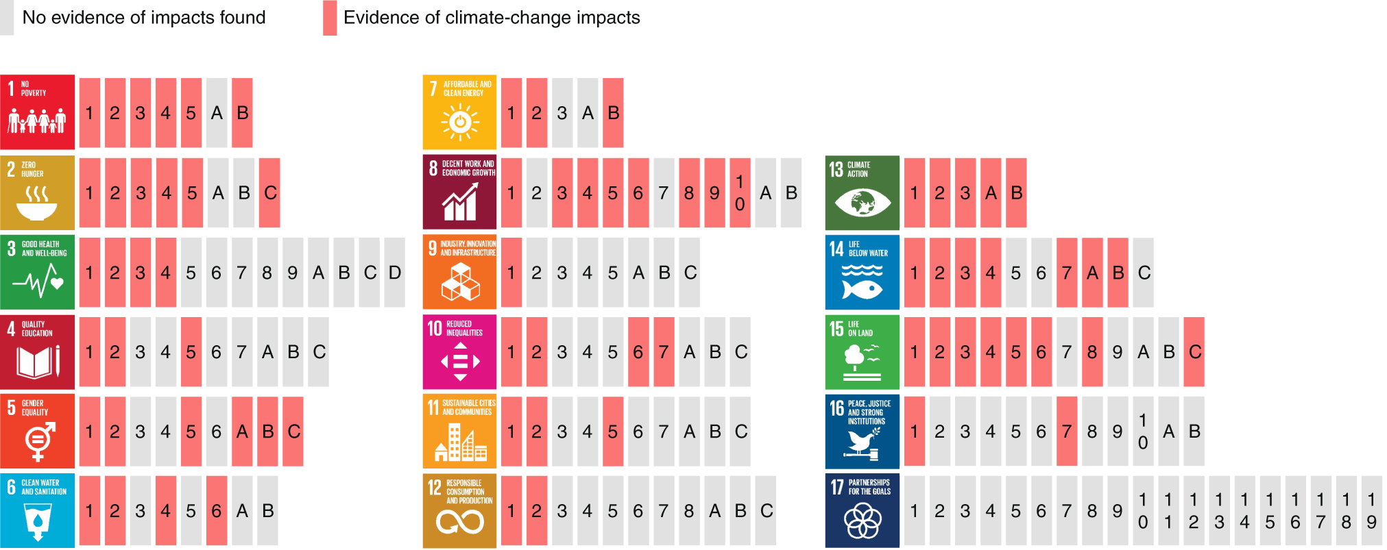 New Government Report Suggests 1 In 40 >> Connecting Climate Action With Other Sustainable Development Goals