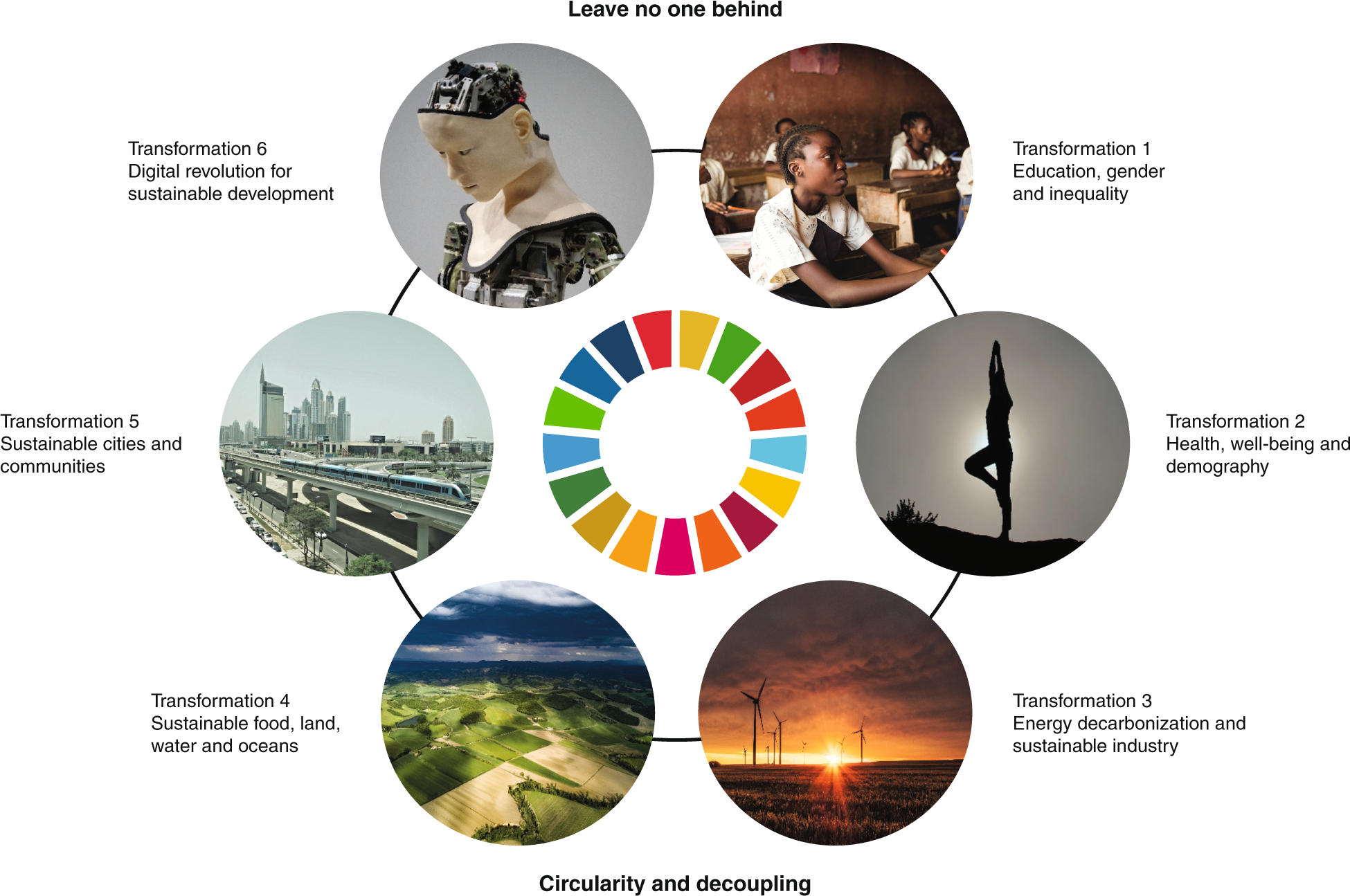 Six Transformations to achieve the Sustainable Development