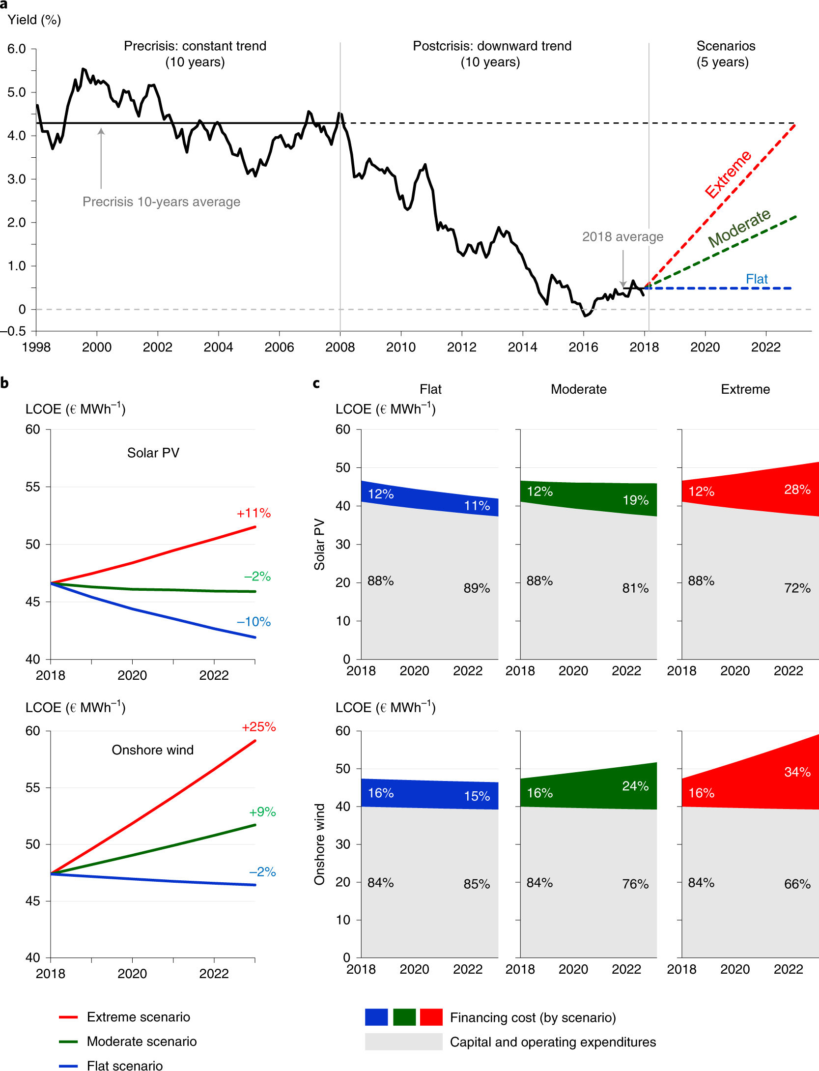 Adverse effects of rising interest rates on sustainable energy transit