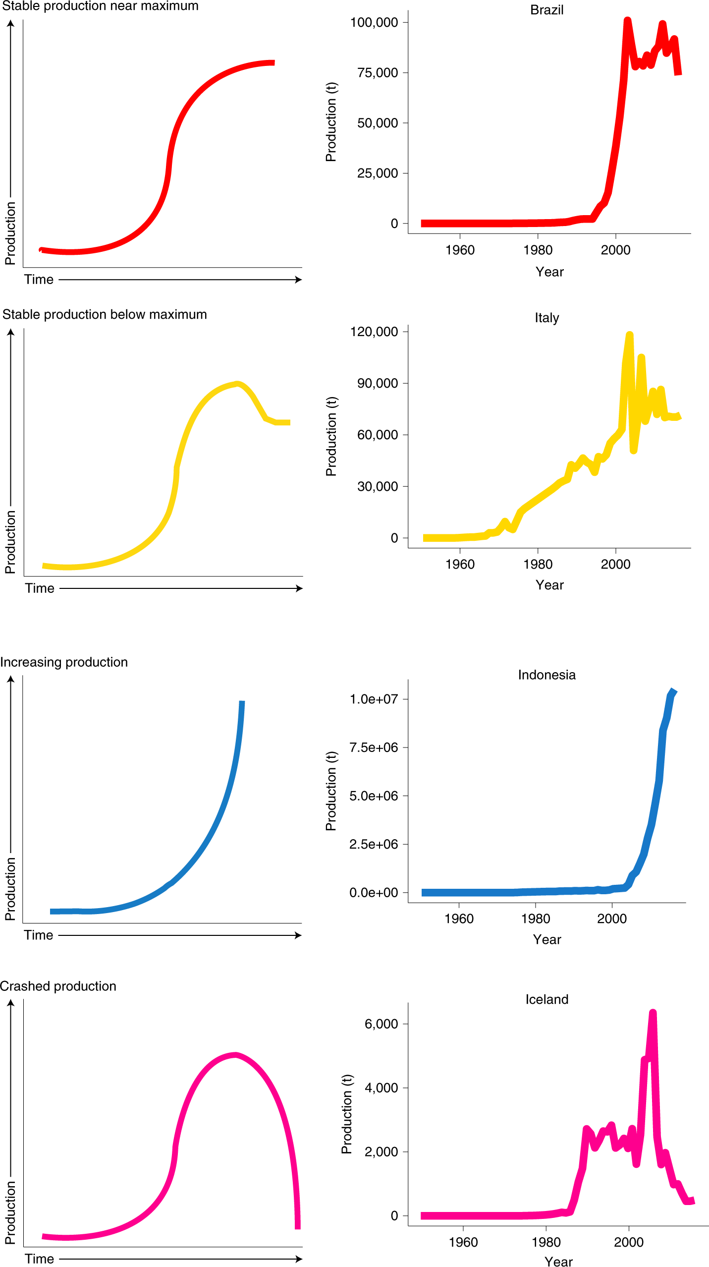 Temporal patterns of adoption of mariculture innovation globally