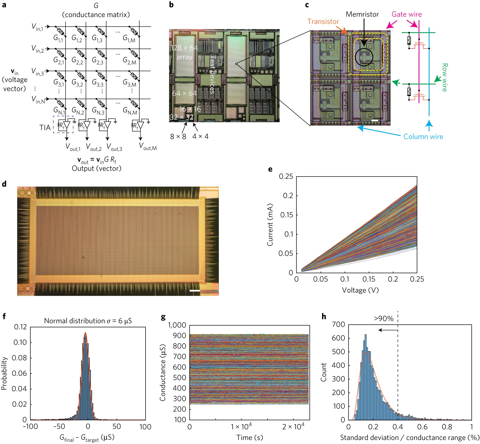 Analogue Signal And Image Processing With Large Memristor Crossbars Analog Digital Integrated Circuits 2009 June Engineering Nature Electronics