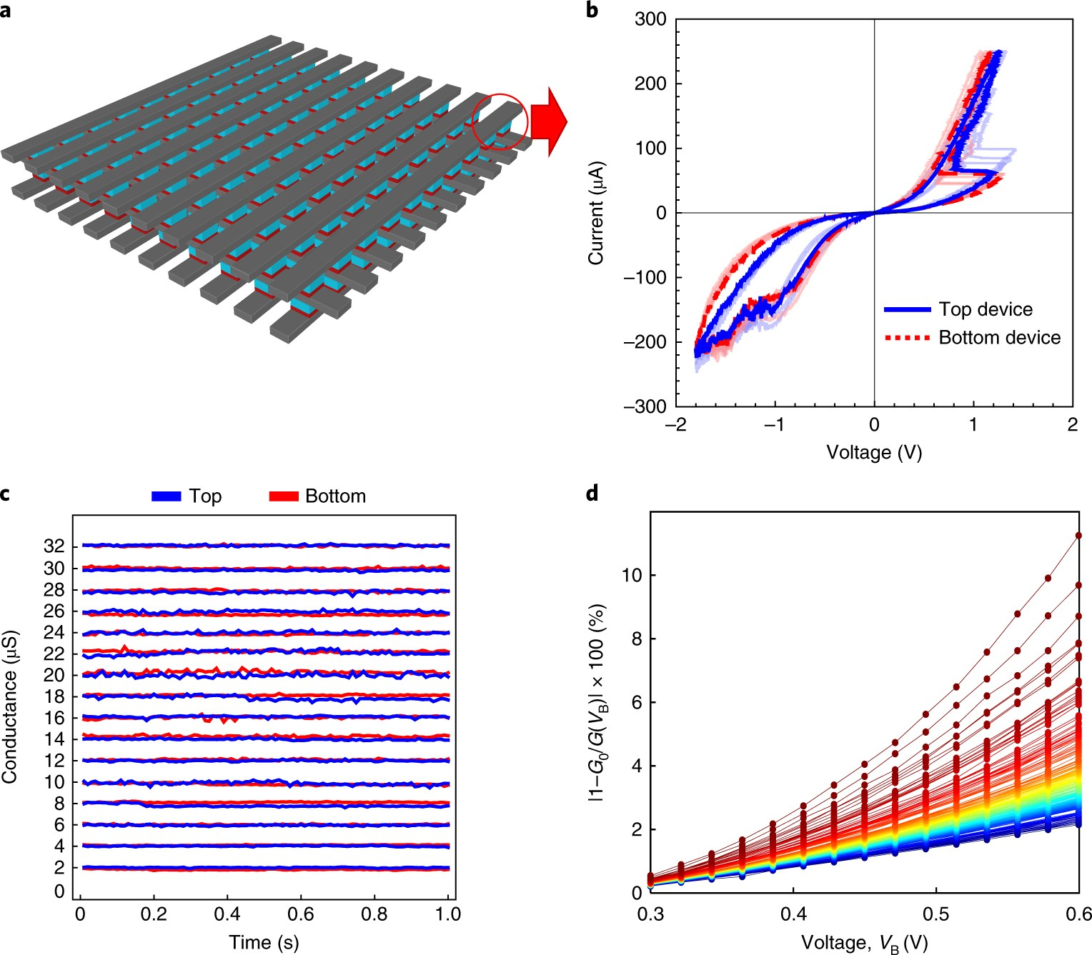 Hardware Intrinsic Security Primitives Enabled By Analogue State And Figure 318 Solving For Applied Voltage In A Series Circuit Nonlinear Conductance Variations Integrated Memristors Nature Electronics