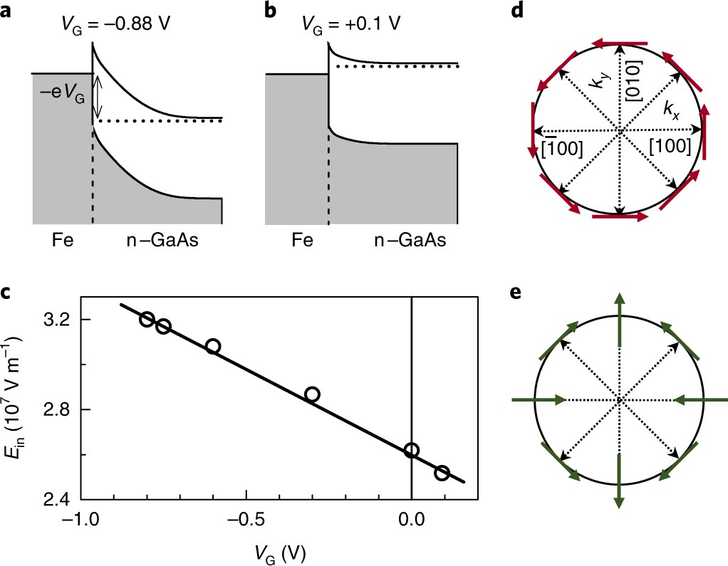 Electric-field control of interfacial spin–orbit fields | Nature Electronics