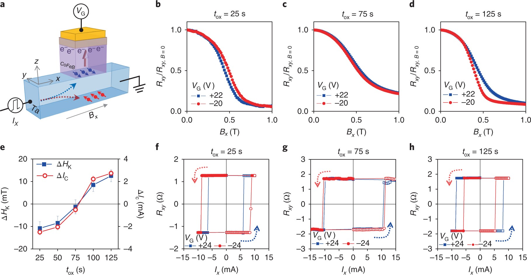Complementary logic operation based on electric-field controlled