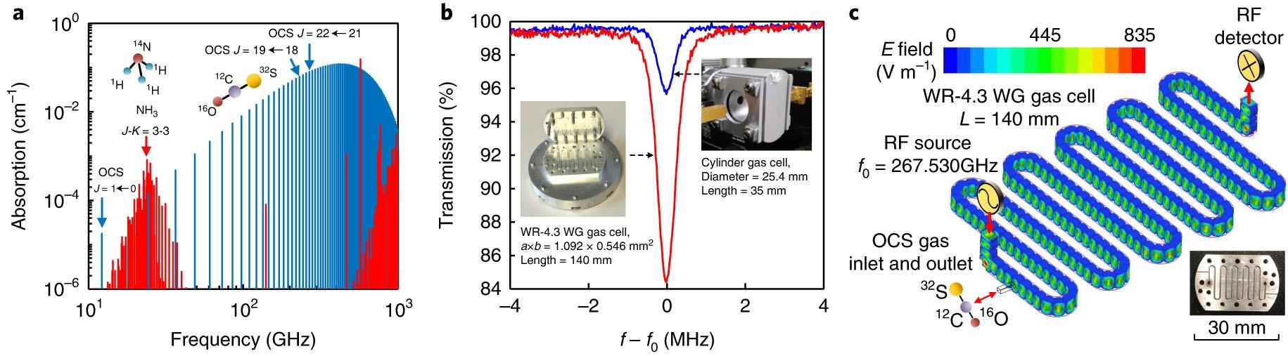 An On Chip Fully Electronic Molecular Clock Based Sub Terahertz Operational Amplifiers Opamps Northwestern Mechatronics Wiki Rotational Spectroscopy Nature Electronics