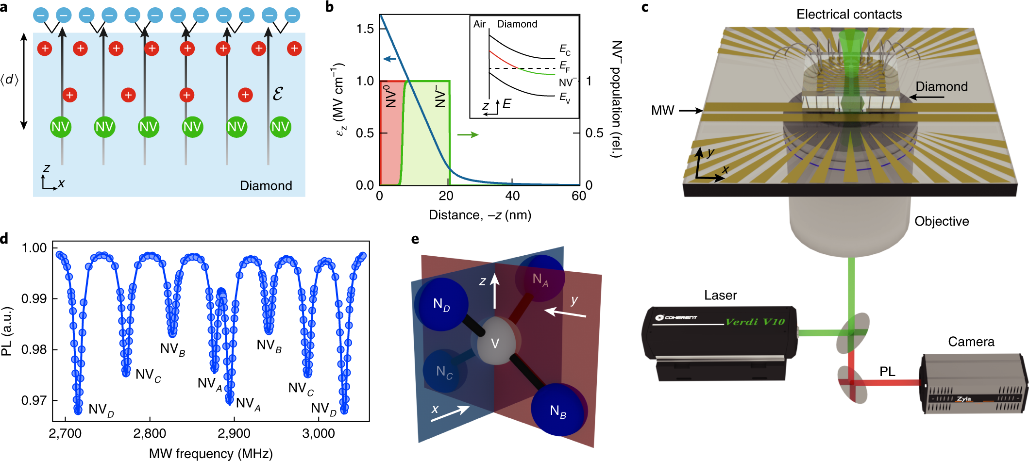 Spatial Mapping Of Band Bending In Semiconductor Devices Using Wiring Diagram For Signal Stat 700 Situ Quantum Sensors Nature Electronics
