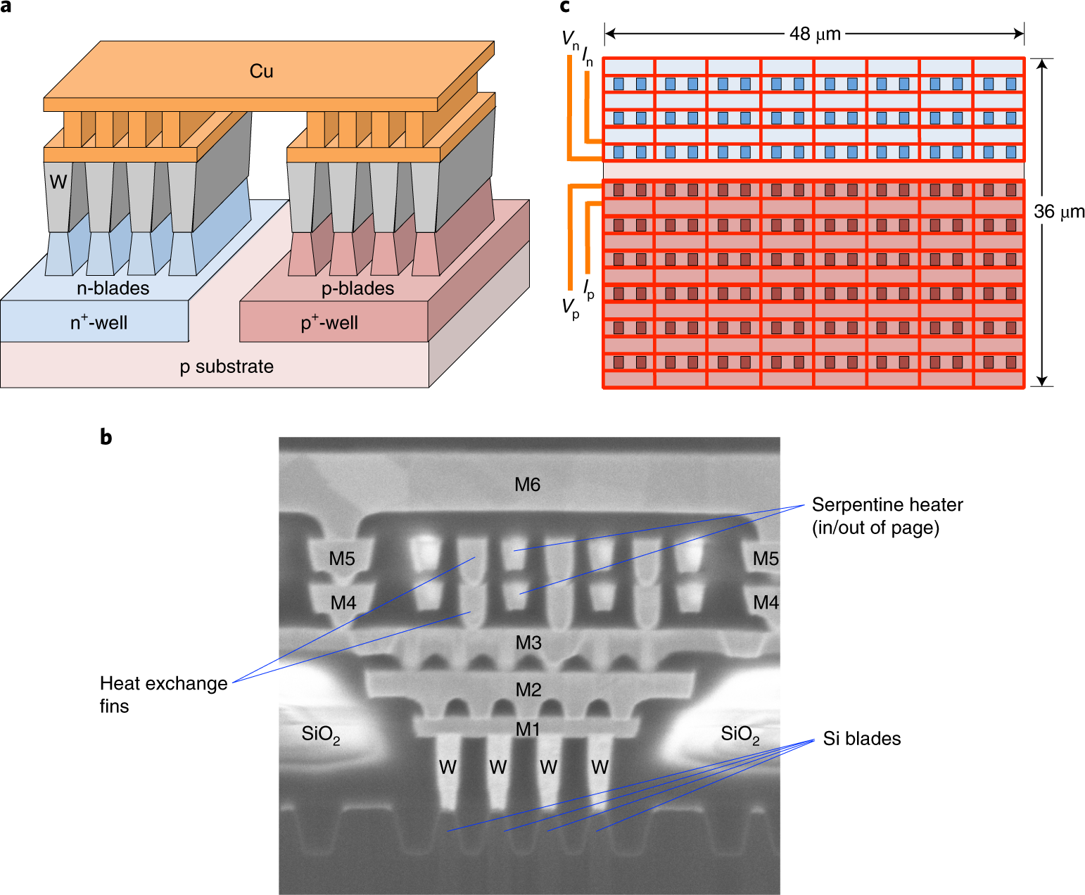 Silicon integrated circuit thermoelectric generators with a high speci