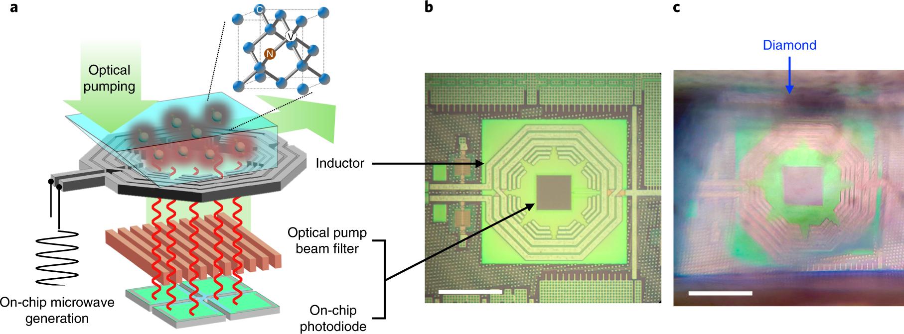 A CMOS-integrated quantum sensor based on nitrogen–vacancy centres