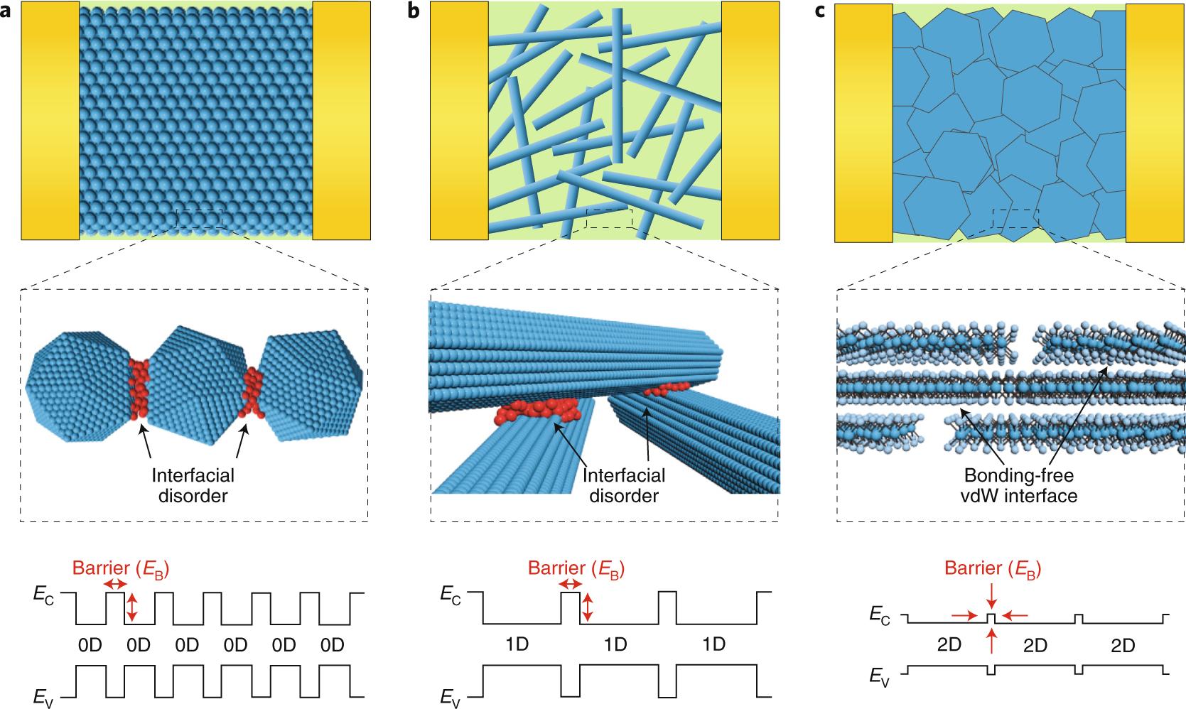 Van der Waals thin-film electronics