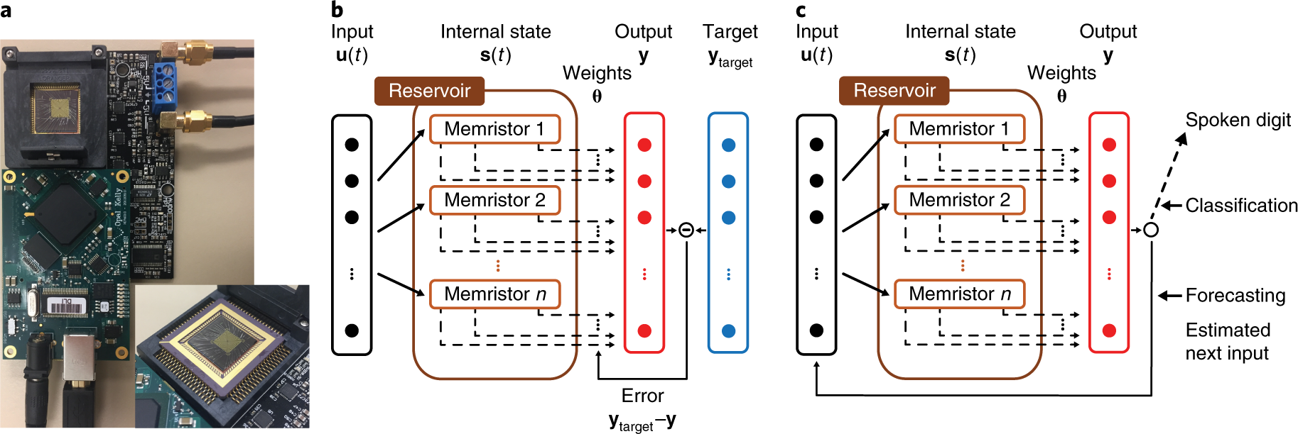 Temporal data classification and forecasting using a memristor-based r