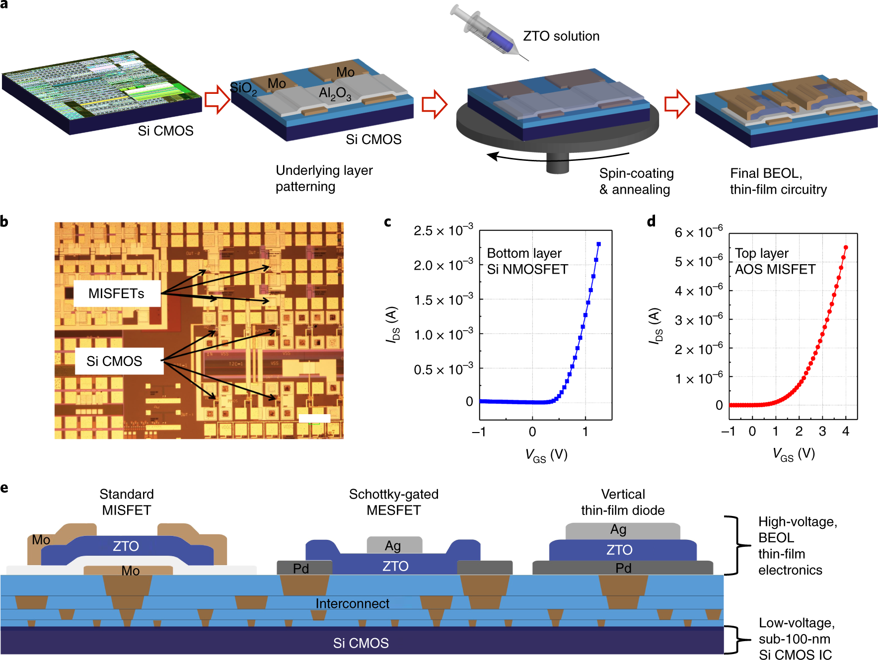 Monolithic integration of high-voltage thin-film electronics on low-vo