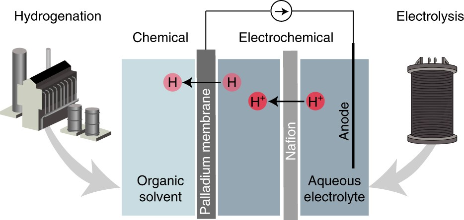 Complete electron economy by pairing electrolysis with