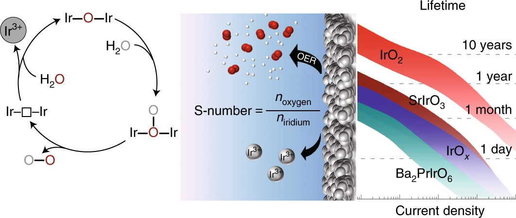 The stability number as a metric for electrocatalyst