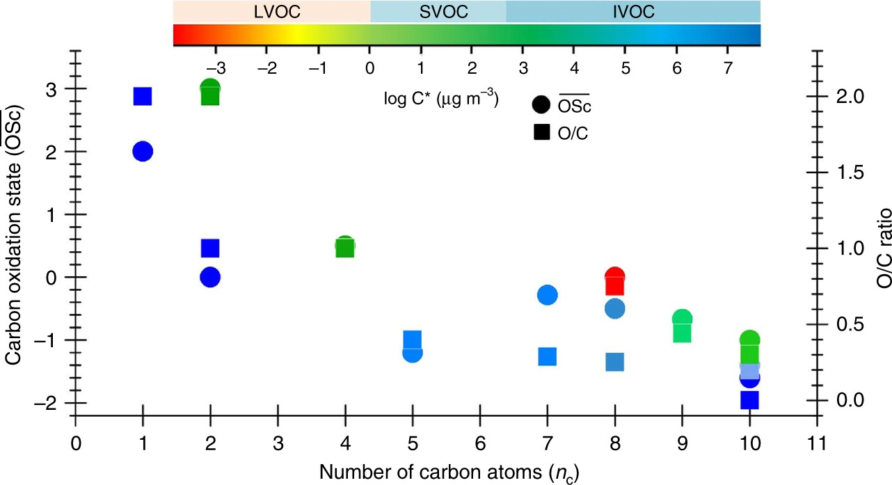 Direct Observation of Hierarchic Molecular Interactions