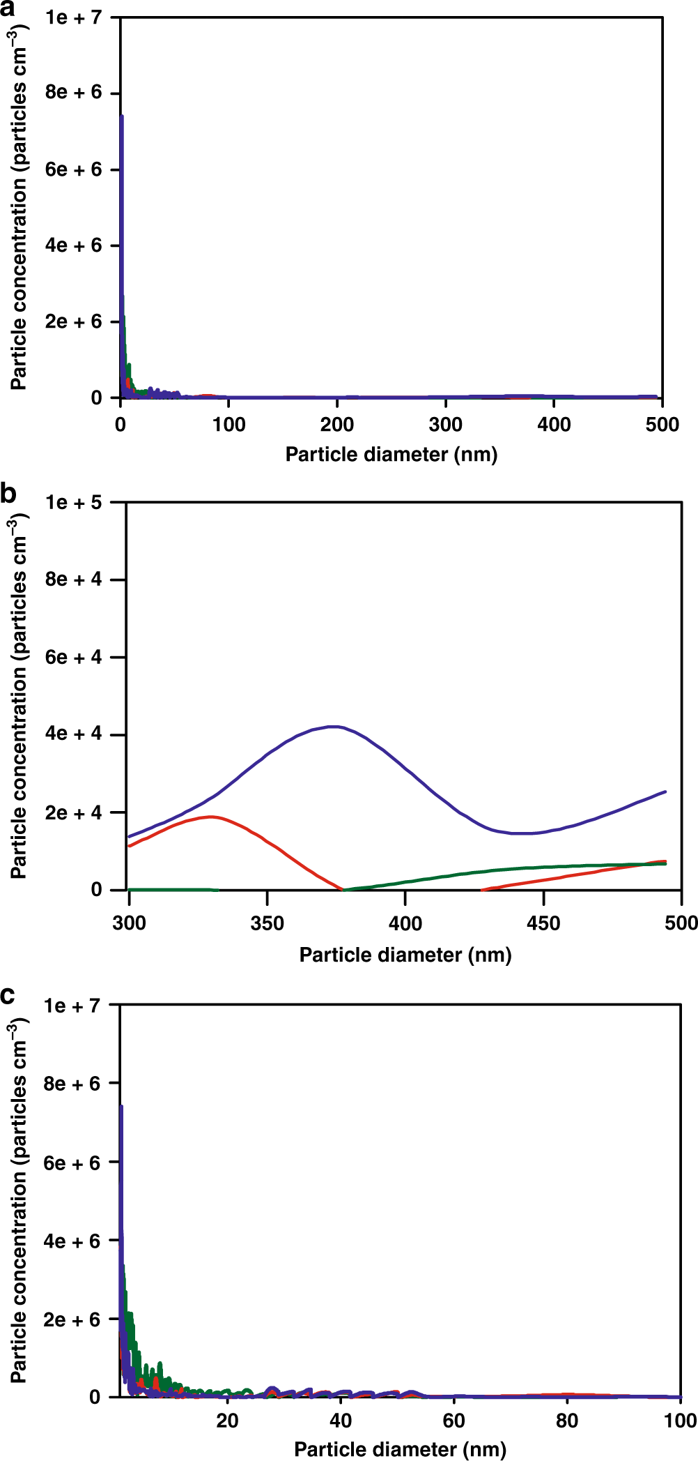 Molecular insights into organic particulate formation