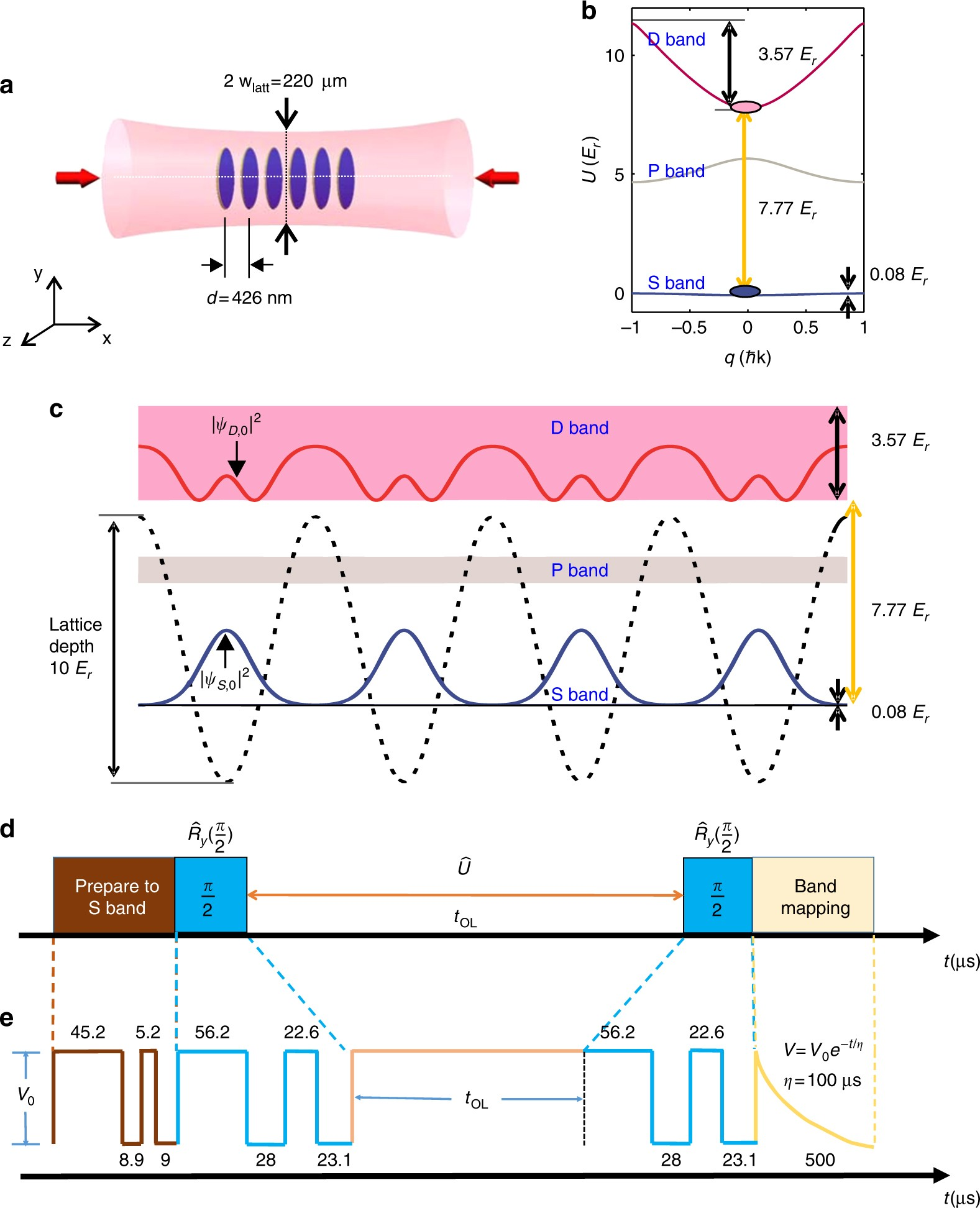 Ramsey interferometry with trapped motional quantum states