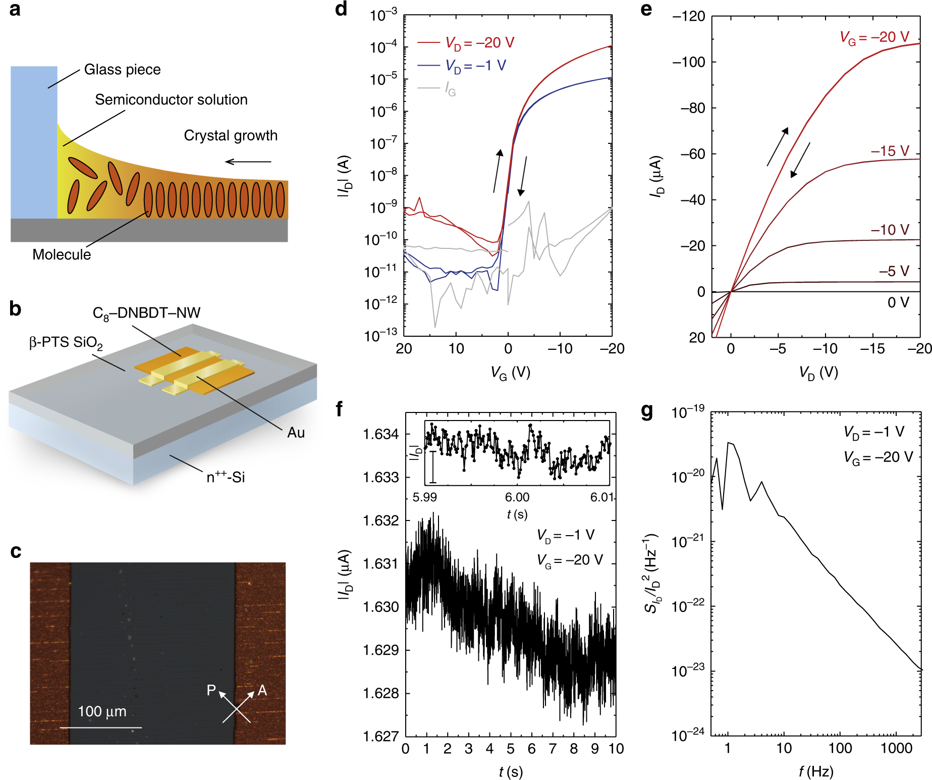 Remarkably Low Flicker Noise In Solution Processed Organic Single Band Graphic Equalizer Circuit Together With Rf Power Meter Crystal Transistors Communications Physics