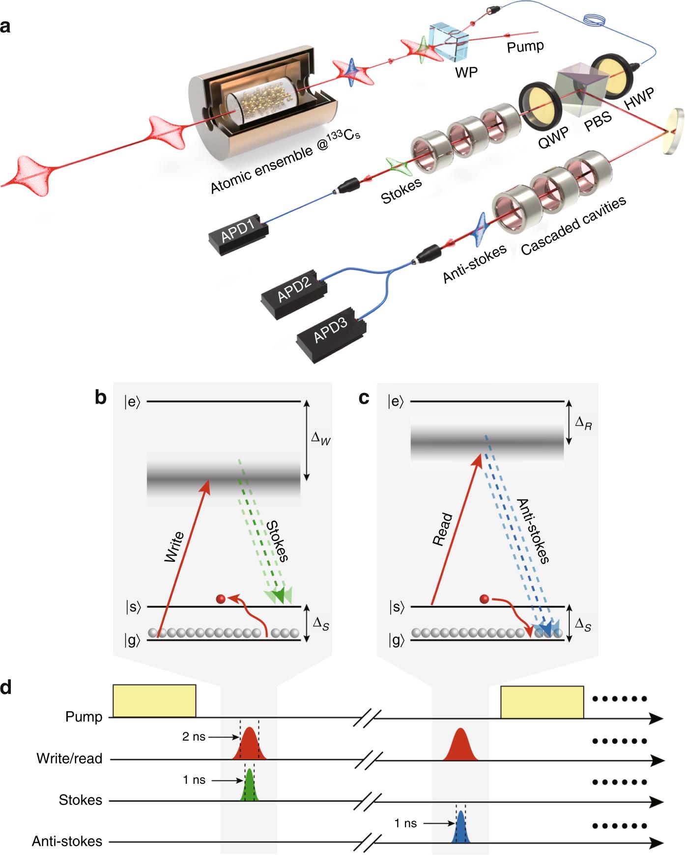 A Broadband Dlcz Quantum Memory In Room Temperature Atoms Figure 1 Envelope Detector Circuit Communications Physics
