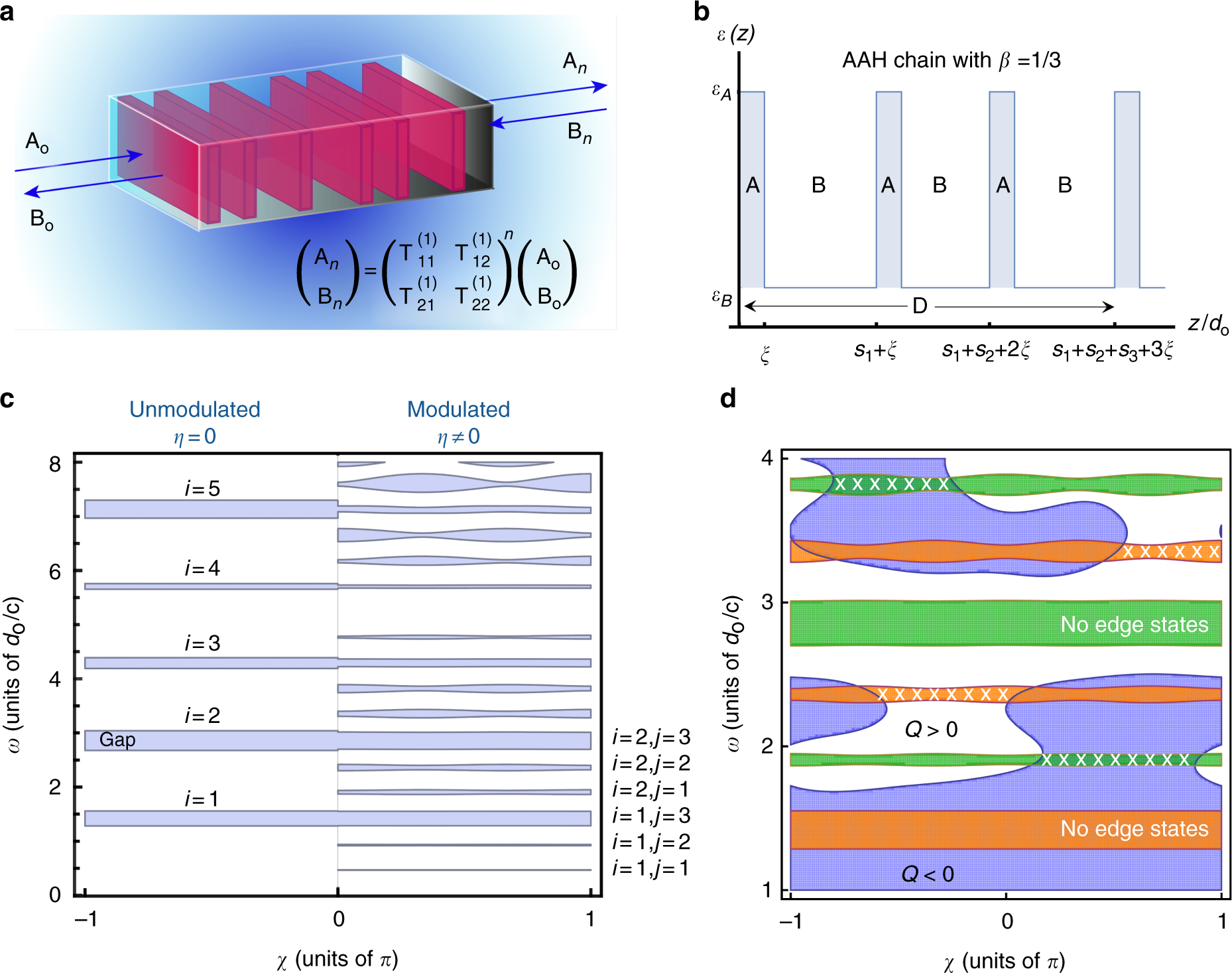 Machine learning inverse problem for topological photonics