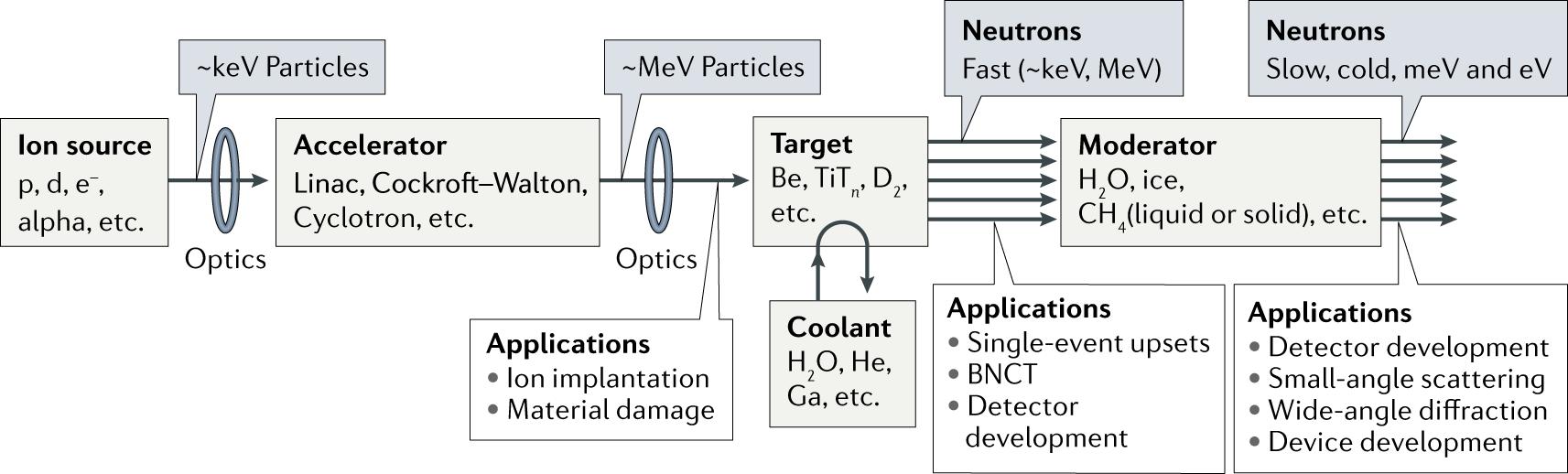 The development of compact neutron sources | Nature Reviews