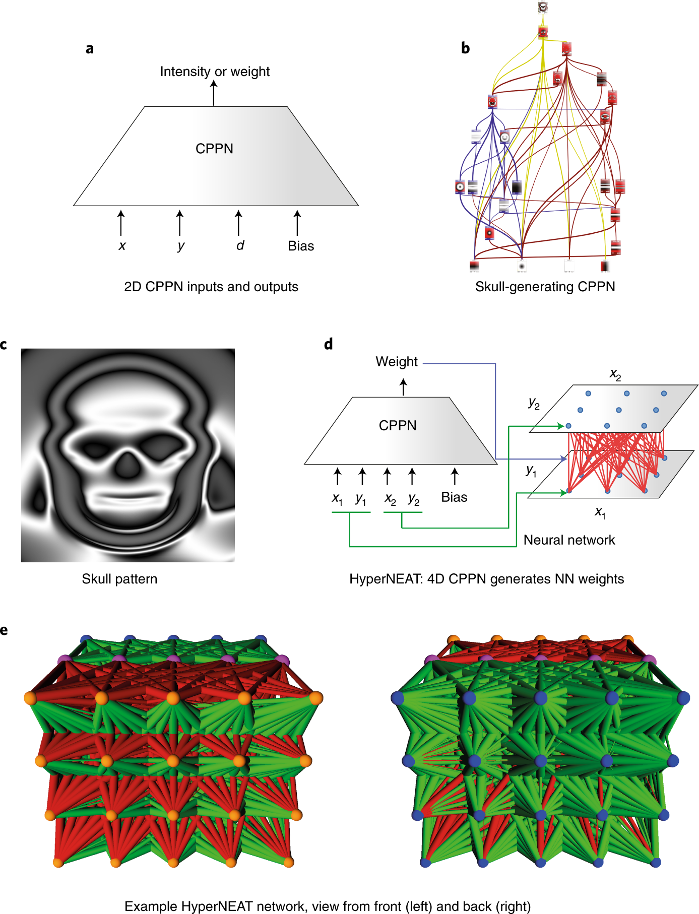 Designing neural networks through neuroevolution | Nature Machine