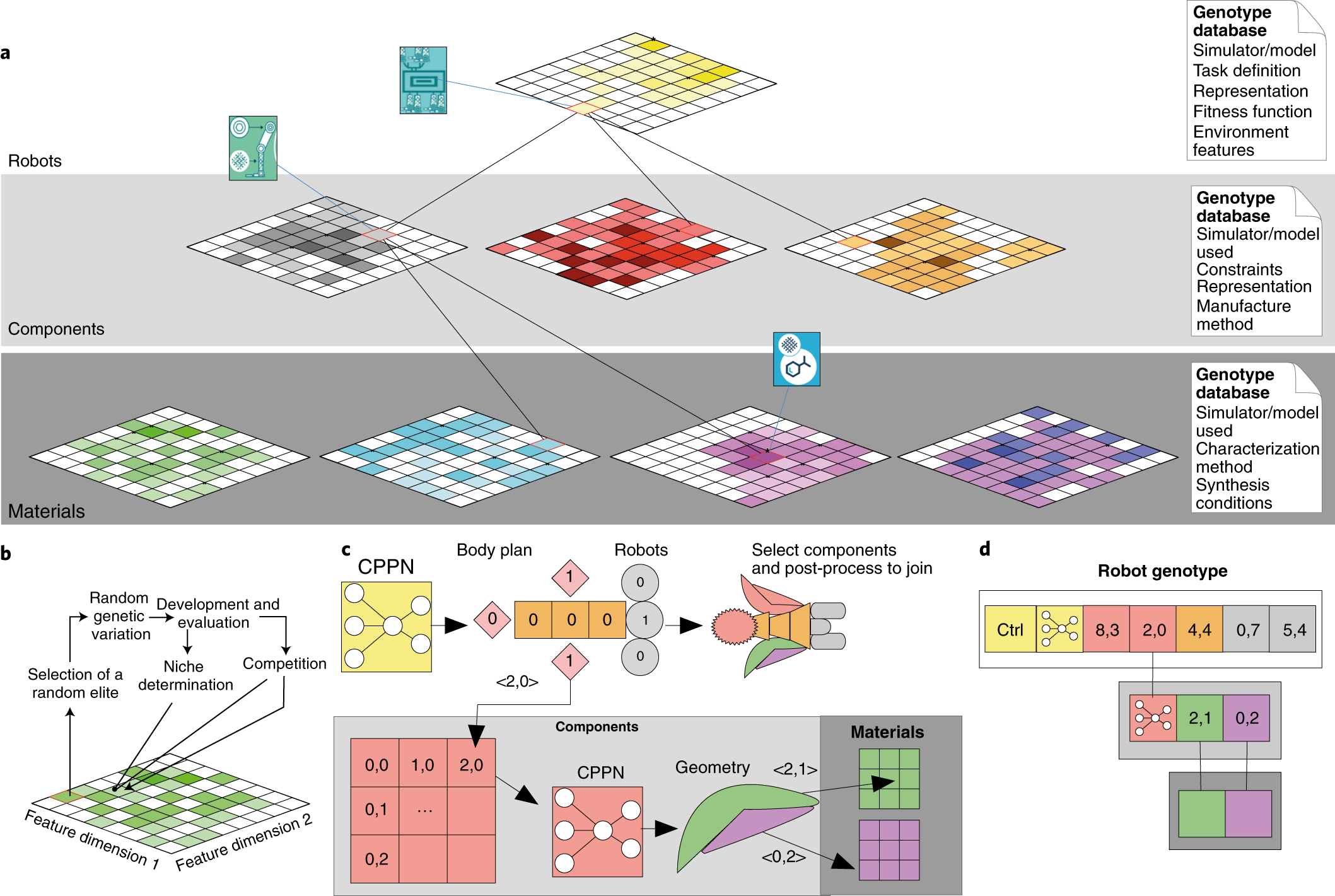 Evolving Embodied Intelligence From Materials To Machines Nature
