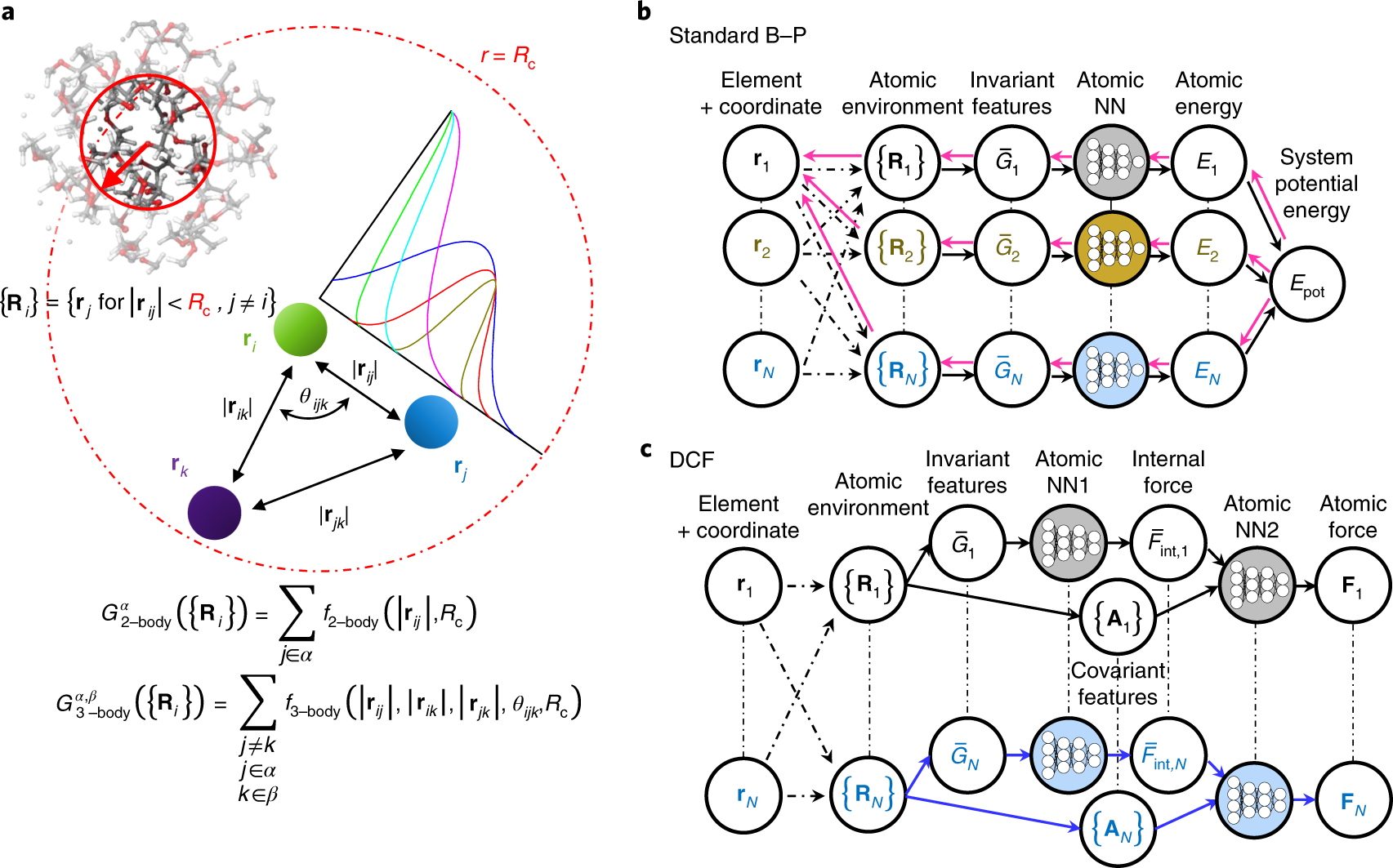 A fast neural network approach for direct covariant forces prediction