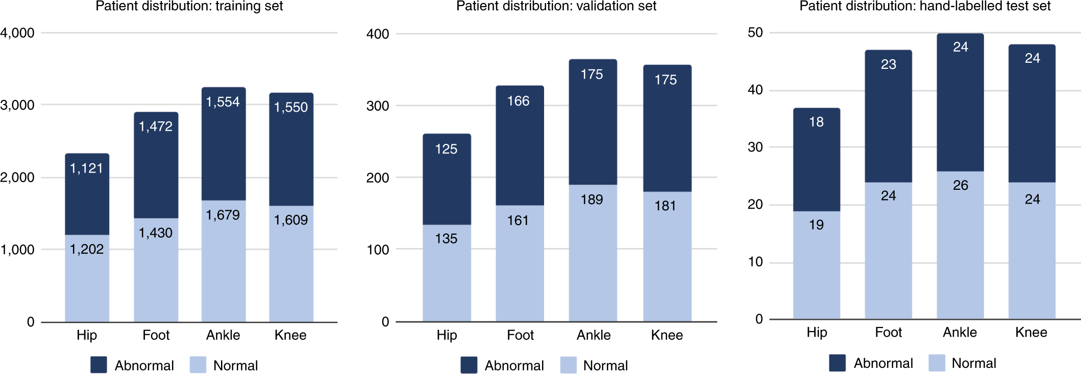 Automated abnormality detection in lower extremity radiographs using d