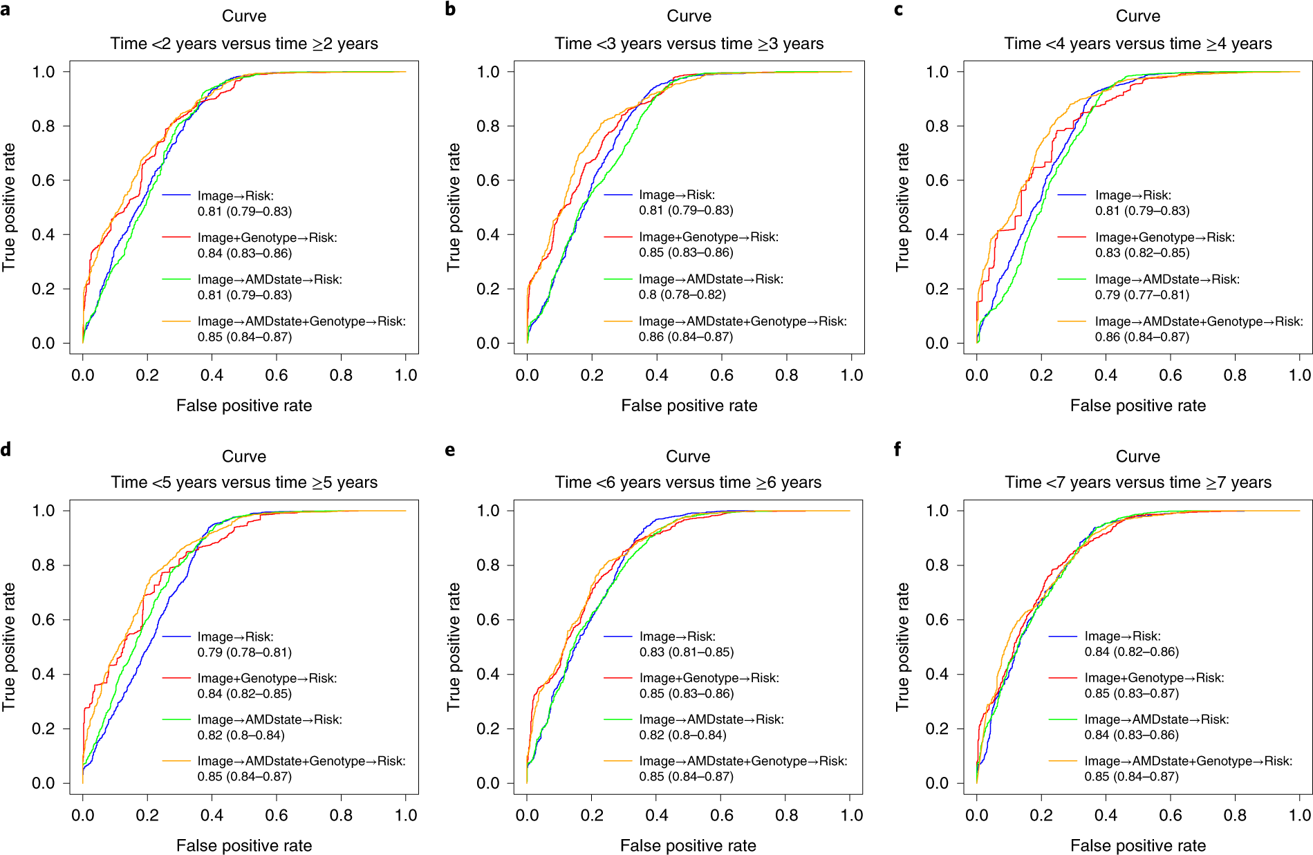 Deep-learning-based prediction of late age-related macular degeneratio