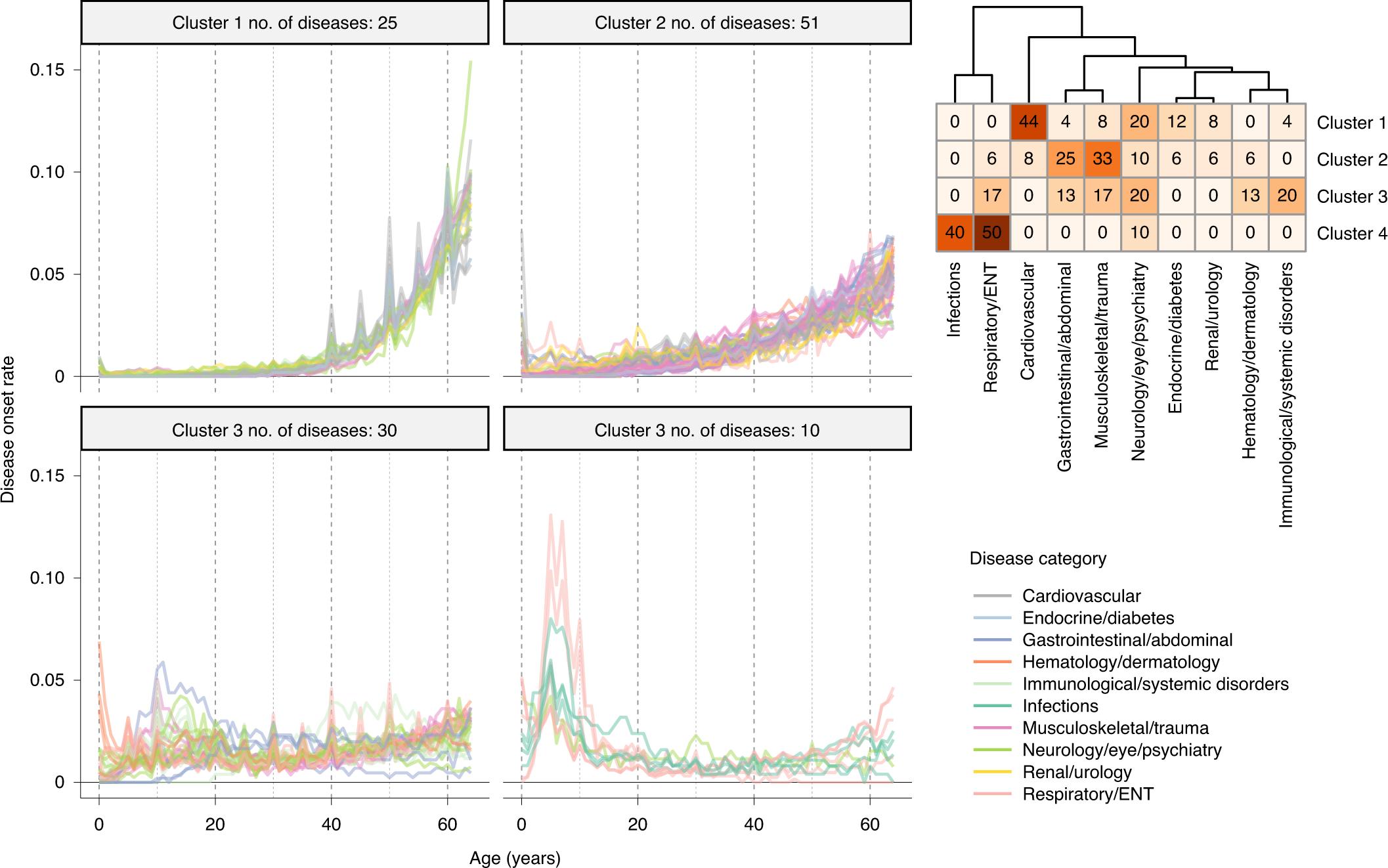 Common genetic associations between age-related diseases