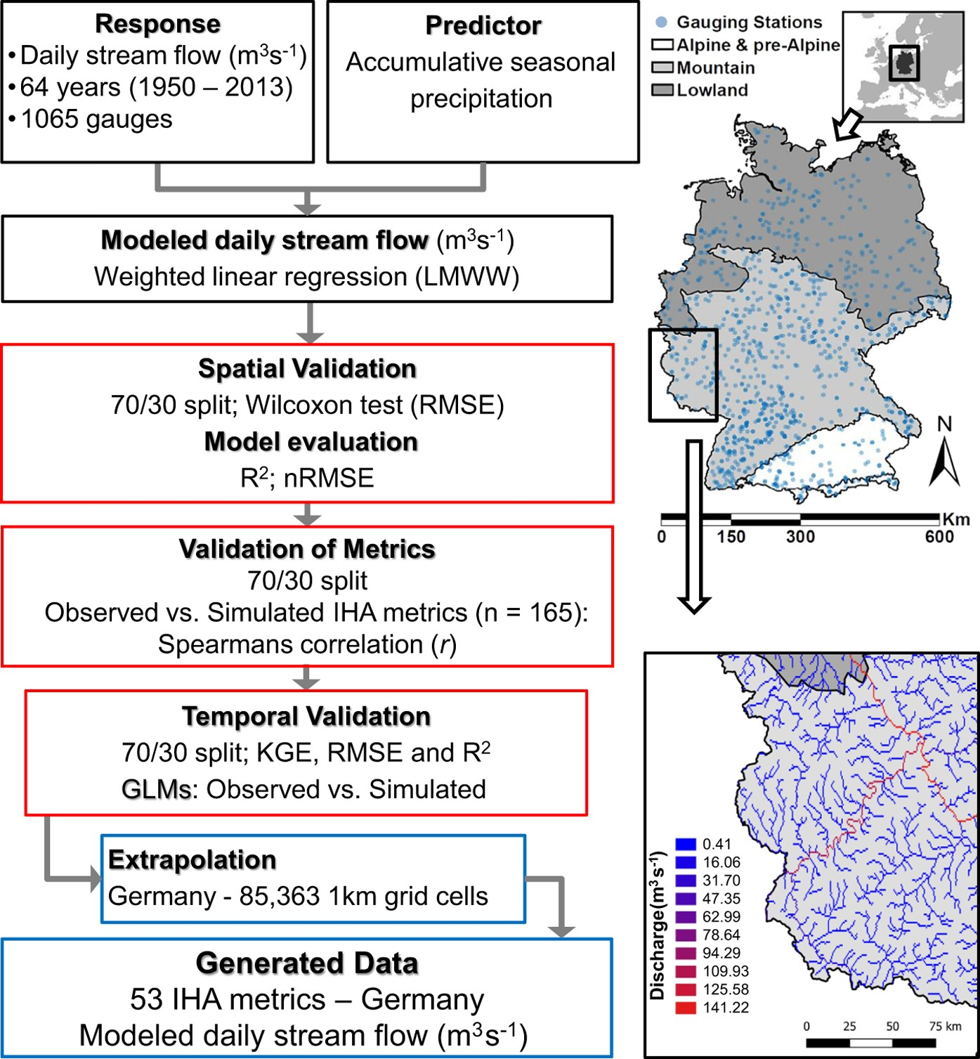 A high-resolution streamflow and hydrological metrics