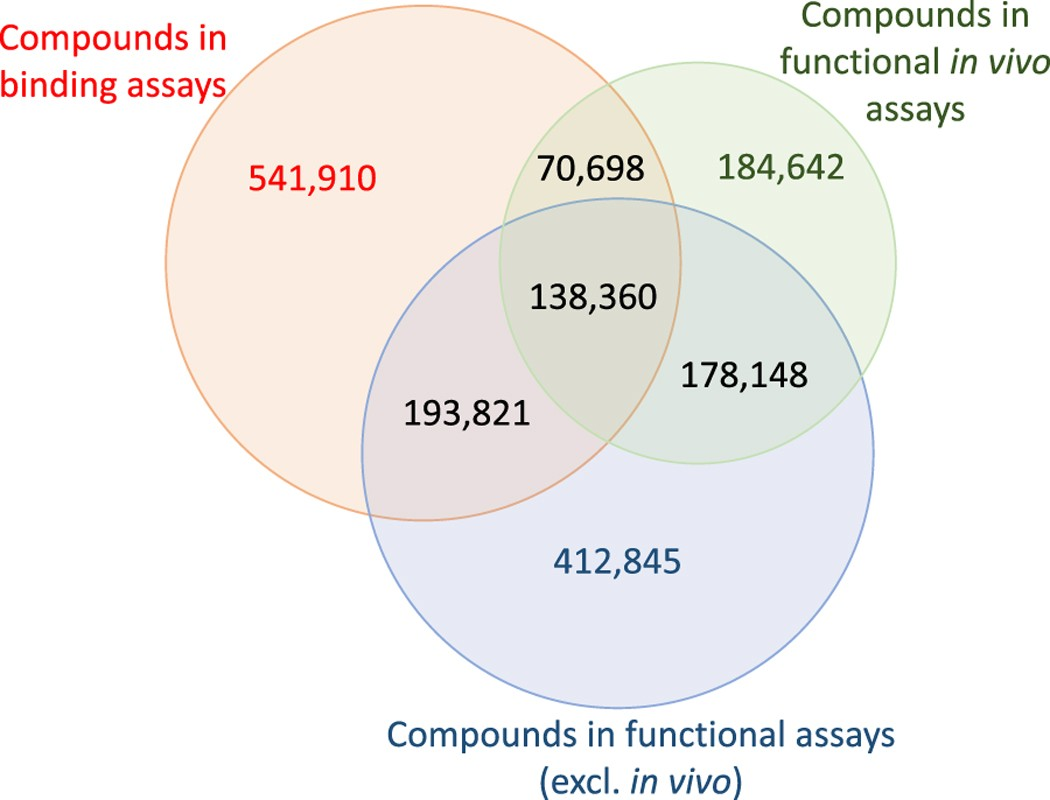 A Large Scale Dataset Of In Vivo Pharmacology Assay Results