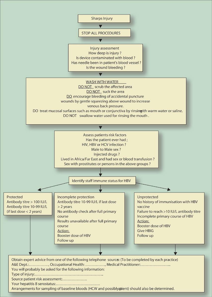 Management of needlestick injuries in general dental
